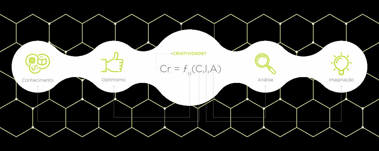 Química Criativa - Produção de conteúdos criativos!
